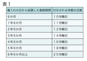 有給付与日数表1
